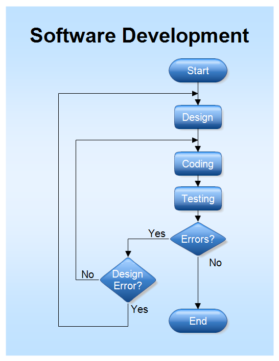 Web application development open source development Free open source flowchart software