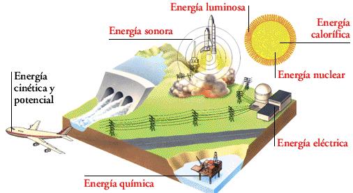 diseno clase energia quimica hidraulica potencial: