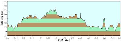 中埔山/福州山公園高度表
