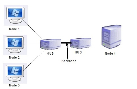 Valume Of Computer Networks: Basic Computer Network Architecture