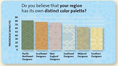 Cn design blog the state of color for Southwest desert color palette