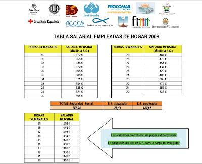 Inmigraci N Una Oportunidad Tabla Salarial Empleadas De