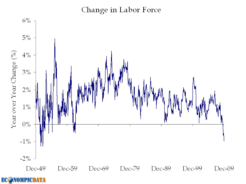 skewed unemployment rate Labor force participation skewing unemployment numbers the decline in the labor force participation rate has kept the unemployment rate lower than it otherwise would have been.