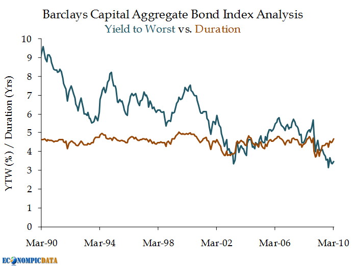 What is the Barclays Capital Aggregate Bond Index?