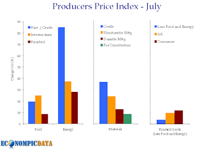 Producers Price Index July