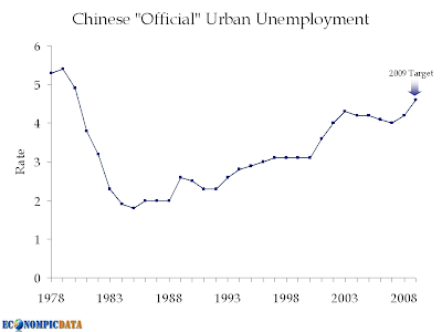 chinunem Chinas urban unemployment may reach 30 year high