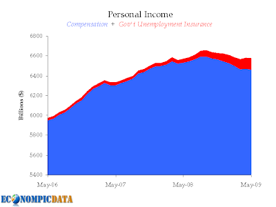 personal income, fraction of personal income consisting of unemployment insurance