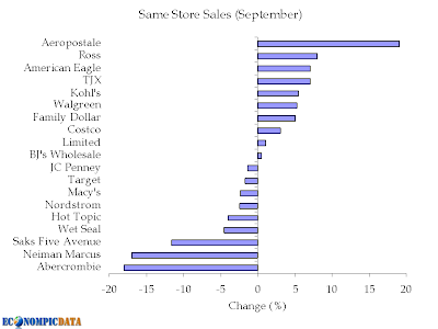 retail sales