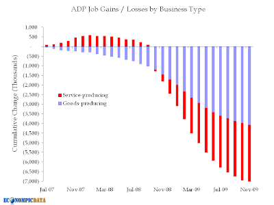 ADP job gains/losses