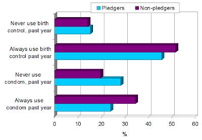 Abstinence vs. Teen Birth Control