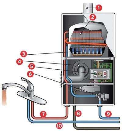 Ремонт проточных газовых водонагревателей своими руками