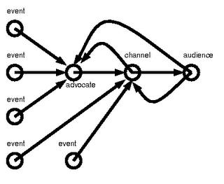 dari teori informasi dan sibernetik. Dalam konteks komunikasi antar ...