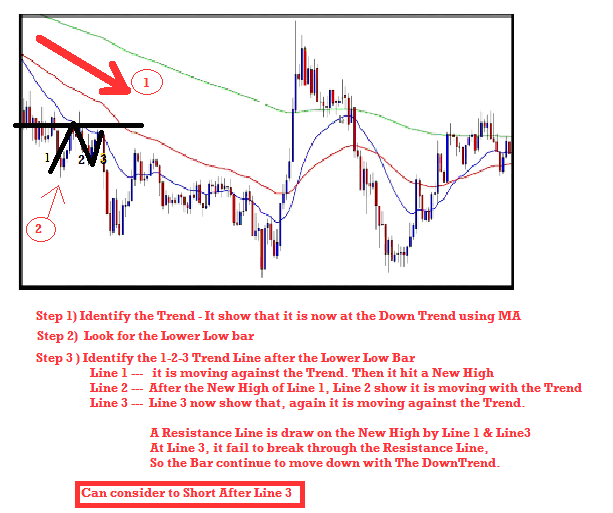 3 line break forex