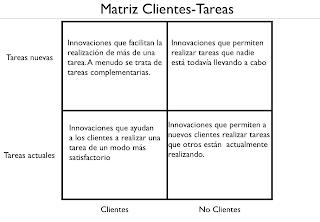 Matriz Clientes-Tareas