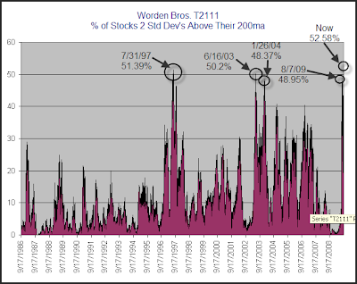 % of stocks 2 std above their 200ma
