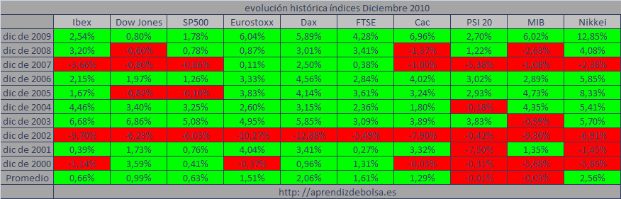 Forexpros indices mib