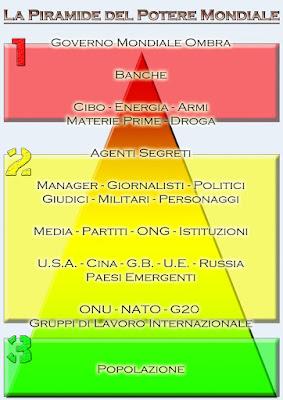 piramide-potere-globale-banche-energia-cibo-armi-droga-banche