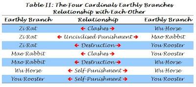 Four Cardinals-Relationship