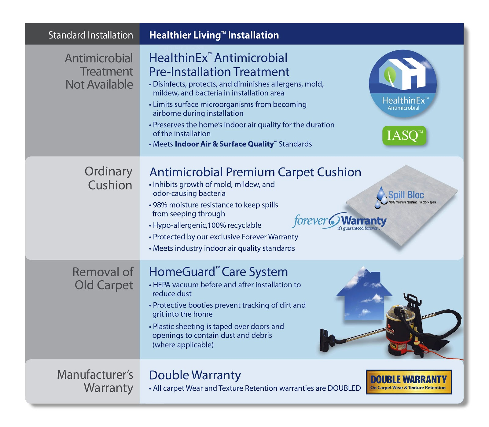 Defining A Healthier Way To Install Carpet