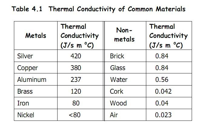 thermal conductivity of metals and non Conductivity refers to the ability of a material to transmit energy there are different types of conductivity, including electrical, thermal, and acoustical conductivity.