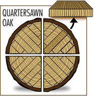 The Barnyard Gazette What Is Quarter Sawn Oak