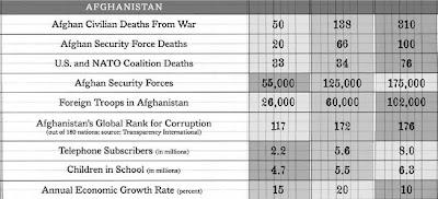 Afghan stats