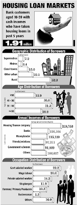 housing loan market india demographics income distribution