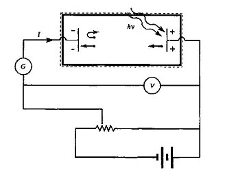 Mohsensor: The Nature of Light - Part 4 (Einstein and the ... Photoelectric Effect Circuit