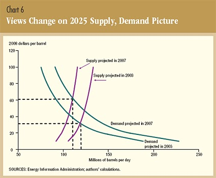 Oil Prices Amp Oil Demand Changed Dynamics