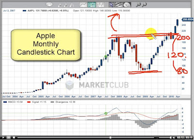 Apple customer analysis