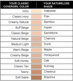 colorstauy shade chart: Revlon colorstay mac chart mac studio fix fluid or revlon