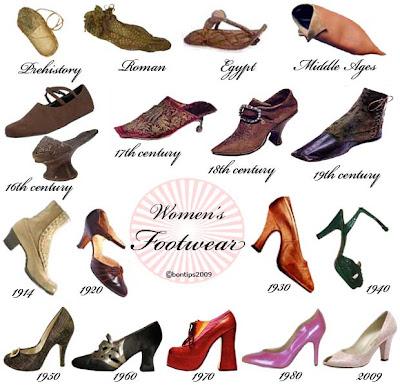Women's footwear history