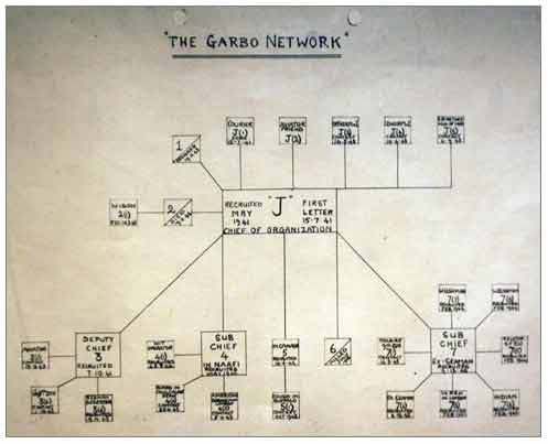The Garbo Net