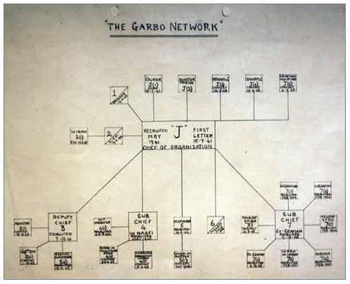 The Garbo Net