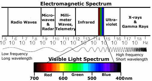 Image Result For Color Of Light With Highest Frequency