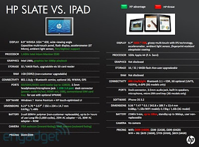 Porównanie HP Slate & Apple iPad