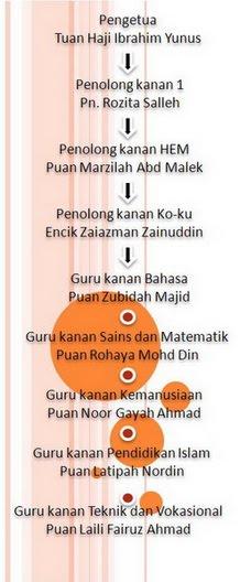Barisan Pentadbir SMKA Maahad Hamidiah