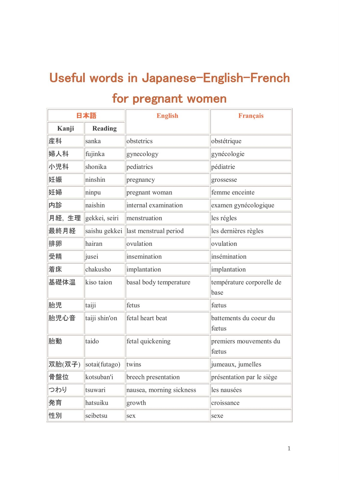 useful englsih words Studies that estimate and rank the most common words in english examine texts written in english perhaps the most comprehensive such analysis is one that was.