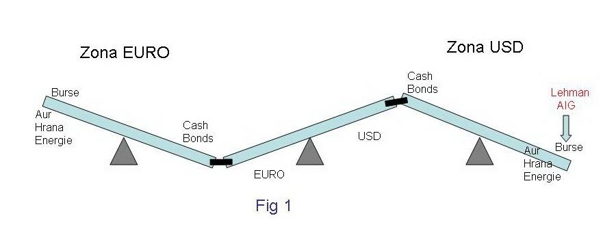 pretul dolarului