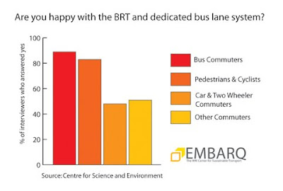 More on public opinion of Delhi's BRT