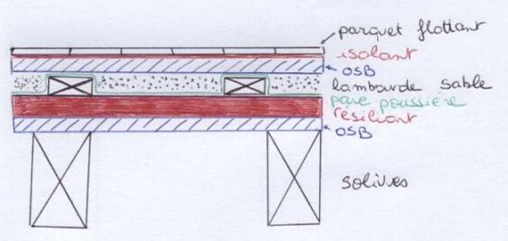 Notre maison ossature bois labelis e bbc dans les pyr n es for Construction plancher bois etage
