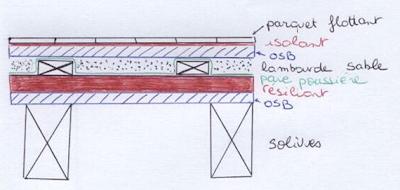 Notre maison ossature bois labelis e bbc dans les pyr n es for Isolation plancher bois etage