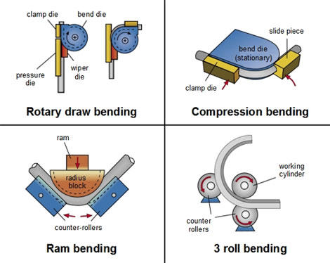 When rotary draw bending is applied, the tube is fastened between the bend  die and the clamp die. The rotation of both tools around the bending axis  bends ... 77222e9cc7