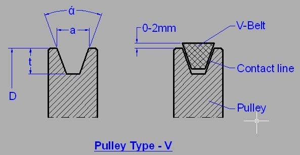 Image Result For Konstruksi V Belt