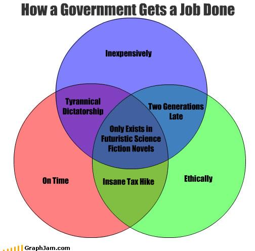 Venn    Diagram       Humor
