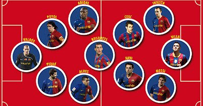 2011 FC BARCELONA TEAM ?