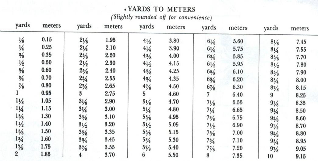 Meters To Yards Conversion Chart Images Frompo