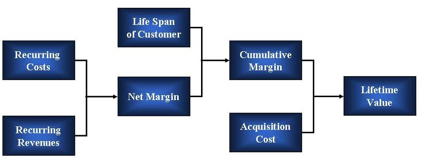 customer value essay Free essay: principles of marketing, 14e (kotler) chapter 1 marketing: creating and capturing customer value 1) all of the following are accurate.