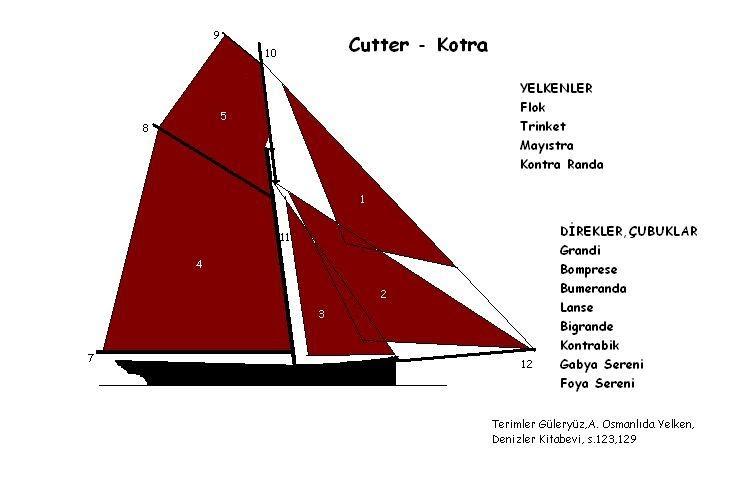 yelken kürek: Osmanlı'da Cutter-Kotra Arma Terimleri
