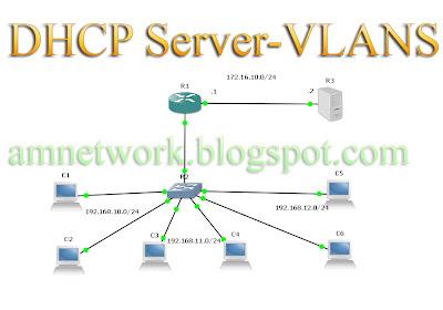 DHCP Server VLANS GNS3 ����� ����